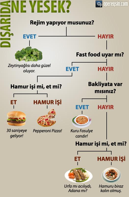 Dışarıda ne yesek?