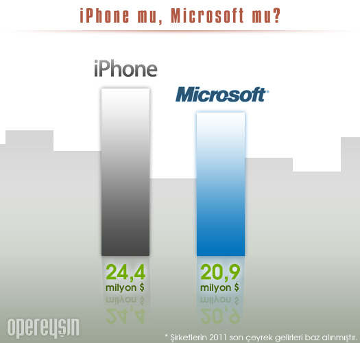 iPhone mu, Microsoft mu?